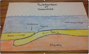 Plate Tectonics - Period 4 Science